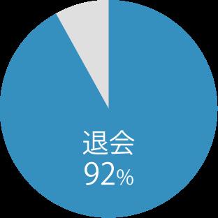 結婚相談所の 会員の92%が 結婚できずに2年で 退会|婚活の現状